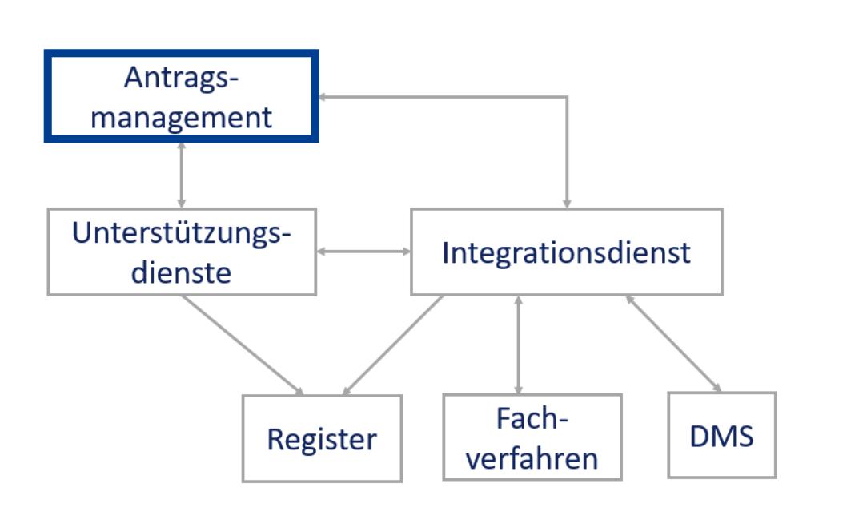 Grafik Integrationsdienste OZG